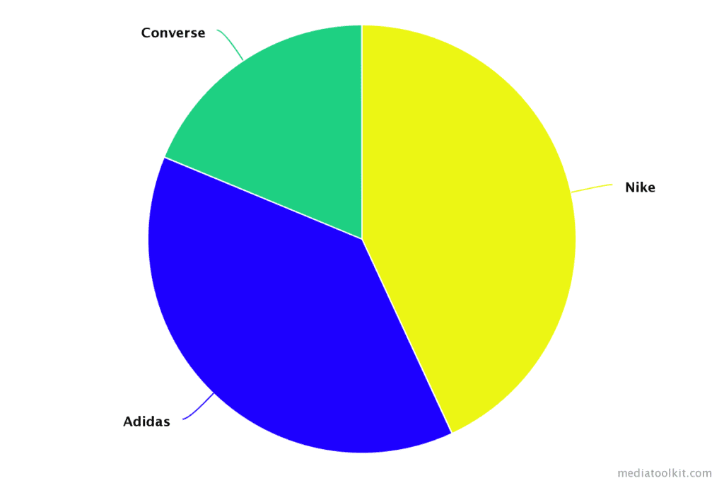 Example of the Share of voice graph in competitor analysis