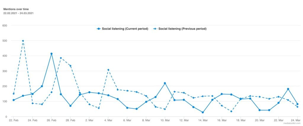 pr metric mentions over time chart mediatoolkit